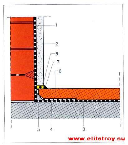 1, 3 Обмазочная гидроизоляция стен и пола, 2,5 - 3,0 мм, 2-кратное нанесение.  Схема гидроизоляции.